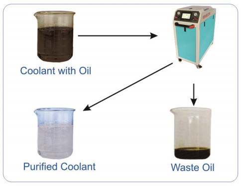 Cutting Oil Filter/Coolant Filtration System